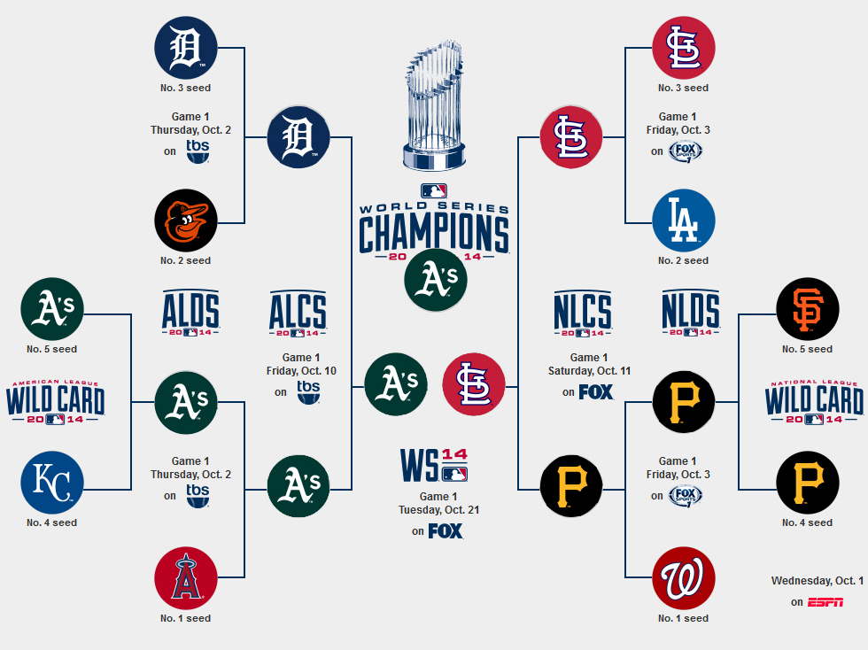 Images: Mlb Playoffs