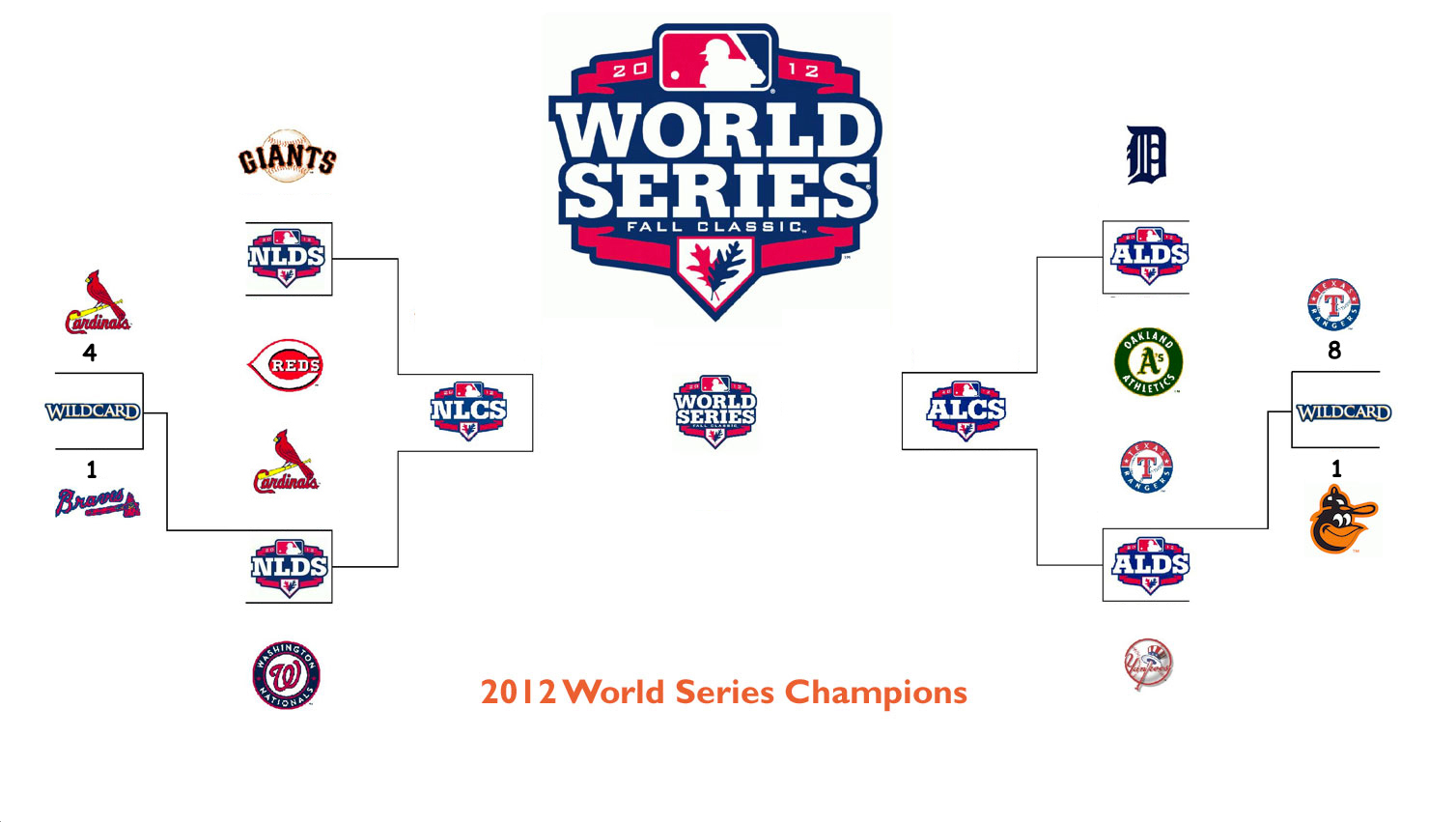 2012 MLB Playoffs Onli...